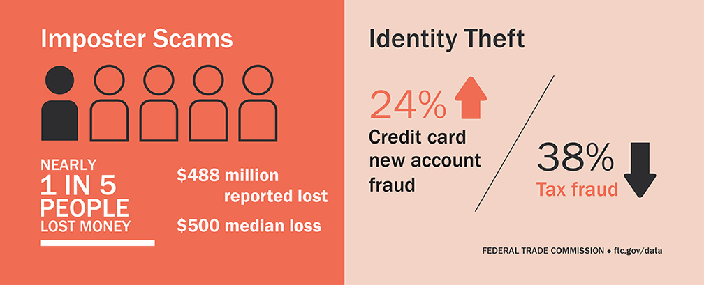 Identity theft statistic from FTC