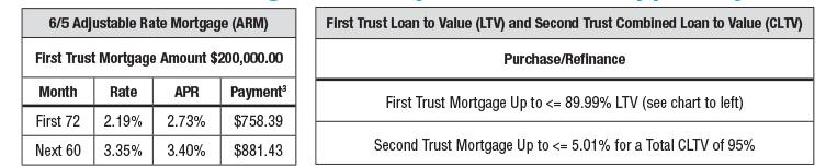 JMB Home Pursuit Mortgage Payment Chart