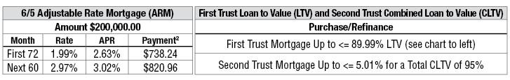 Home Pursuit Sample Payments Chart